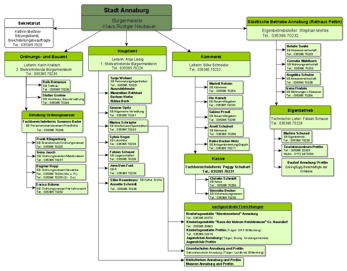 Organigramm Stadt Annaburg